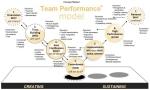 drexler_sibbet team procesmodel